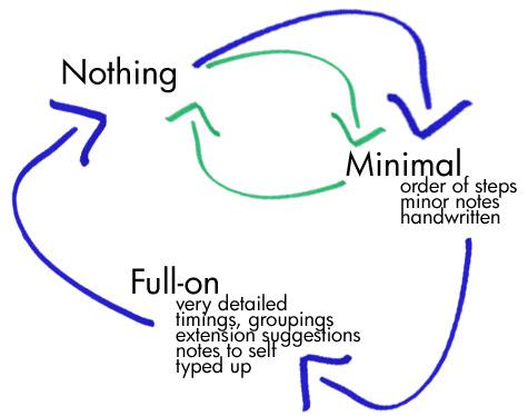 LP cycle